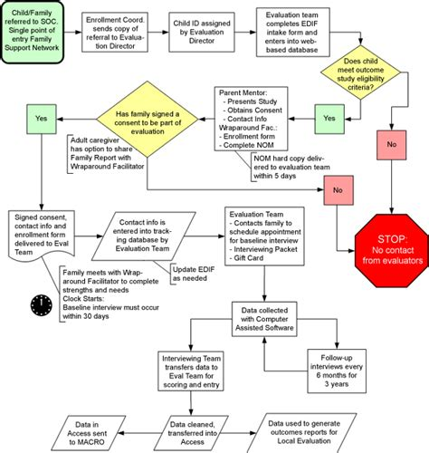 healthcare flowchart mental health flowchart 28 images emotion code