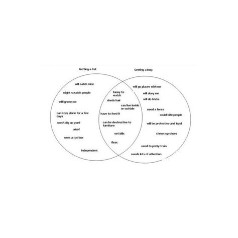 What Are Some Compare And Contrast Essay Topics by How To Use And Create A Venn Diagram To Help Write Compare And Contrast Essays