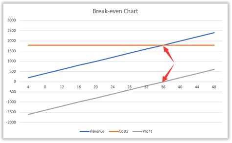 How To Do Break Even Analysis In Excel Even Point Graph Template