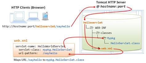 java pattern hostname java servlets a tutorial