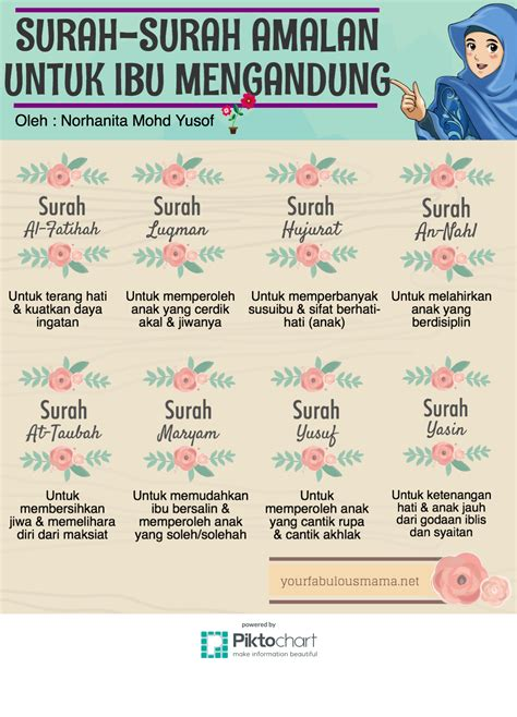 download mp3 ayat al quran untuk ibu hamil infografik surah surah amalan ketika mengandung