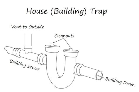 Types Of Traps Plumbing by All About Plumbing Traps