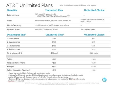 at t caves in and offers standalone unlimited data plan