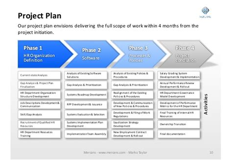 Payroll Processing Business Plan 187 Www Pendle Net Hr Outsourcing Template