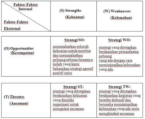 fitry za manfaat analisis swot dalam perencanaan mutu