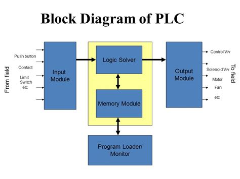 block diagram system pdf block diagram for plc wiring diagram with description
