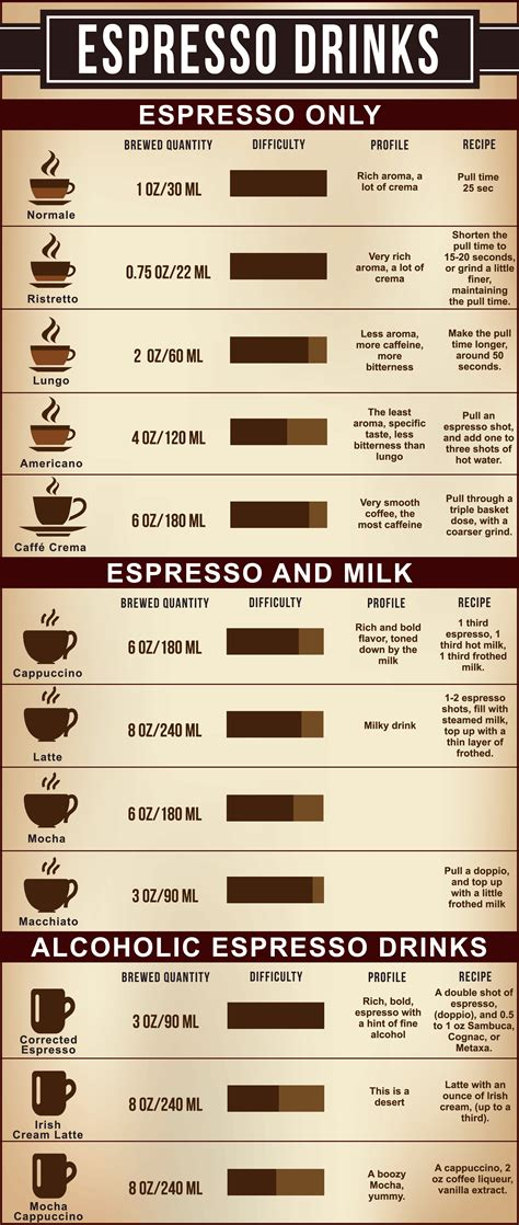 espresso drinks list of synonyms and antonyms of the word espresso drinks