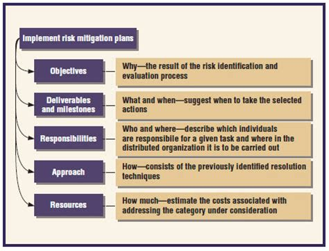 risk and mitigation plan template 23 images of risk mitigation strategy template leseriail