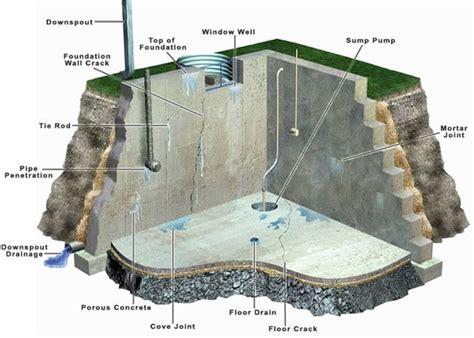 basement water seepage trouble spots amazing water