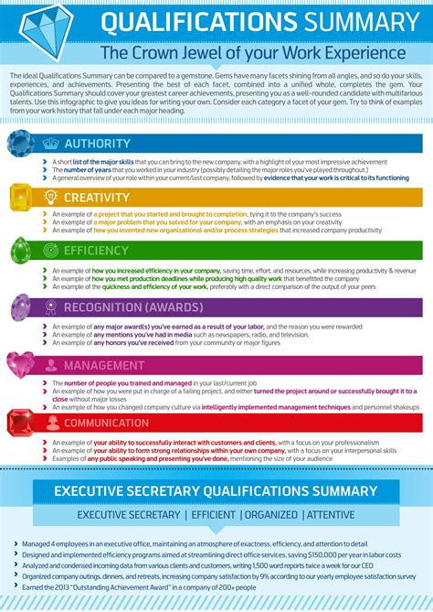 Best Resume Objective Quotes by How To Write A Qualifications Summary Resume Genius