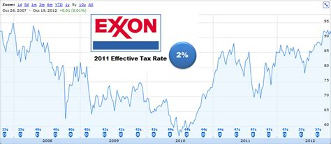 stock exxon mobil economy this call may be recorded