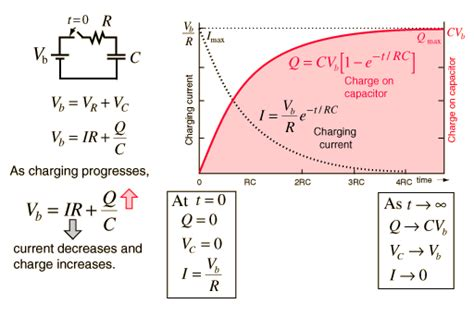 capacitor equation for charge charging a capacitor