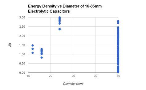 electrolytic capacitor energy density highest energy density electrolytic capacitors electrical engineering stack exchange