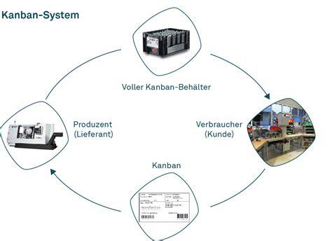toyota kanban system kanban system