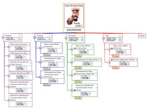 mindmanager scrumboard mindmap mind map biggerplate