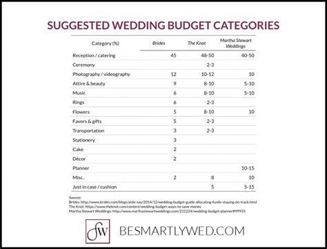 Wedding Budget Percentages by Martha Stewart Wedding Budget Percentages Mini Bridal
