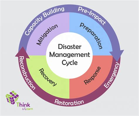 emergency management planning cycle upsc current affairs pib national disaster management plan