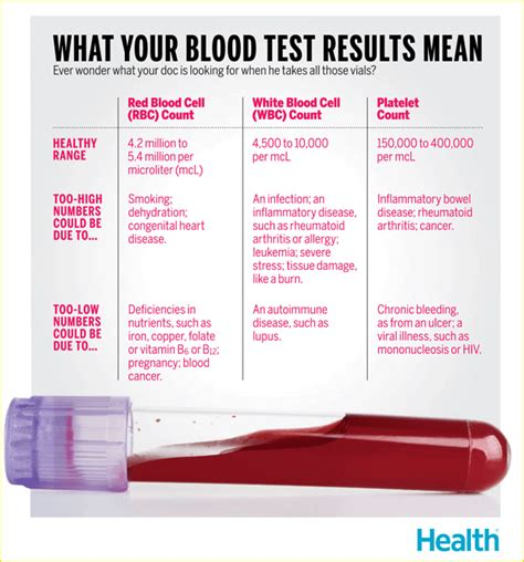 What Your Blood Test Results Mean Health News And Views