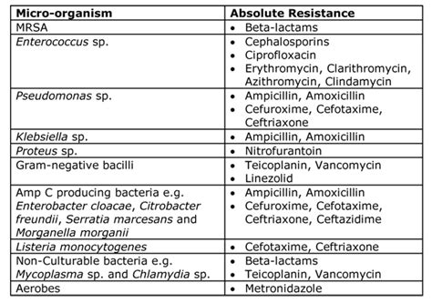 Normal Standard Table Antibiotic Resistance Microbiology Nuts Amp Bolts