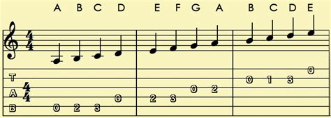 musical notes scale diagram highway journal august 2014