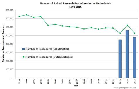 animal testing statistics the netherlands publishes 2015 animal research statistics