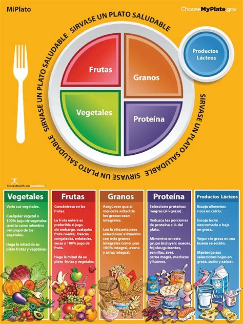 mi themes english mi plato http www choosemyplate gov en espanol html my