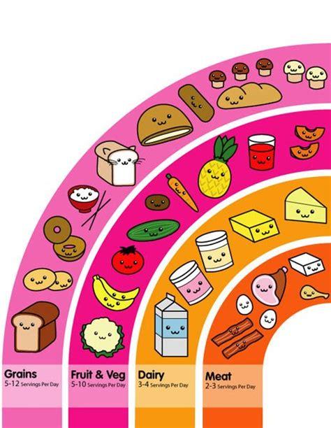 3 carbohydrates groups natalie portman 6 food groups pyramid