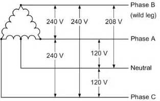 three phase power configurations samsara support