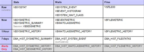 Different Types Of Tables by Wait Metrics Vs Wait Events Dba Kevlar