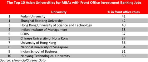 Top Mba Schools For Investment Banking by Top Asian Mba Programs For Getting A Front Office