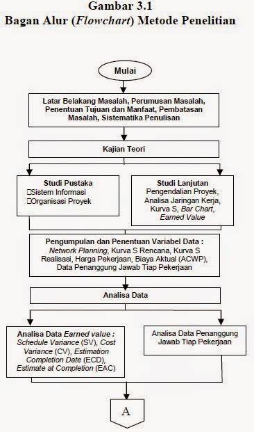 Analisis Sistem Pengendalian Proses Graha Ilmu Contoh Metode Penelitian Sistem Informasi Serba Ada