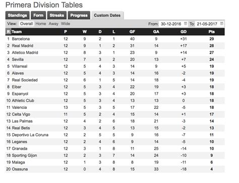 la liga table 20 questions for la liga s packed april part 2