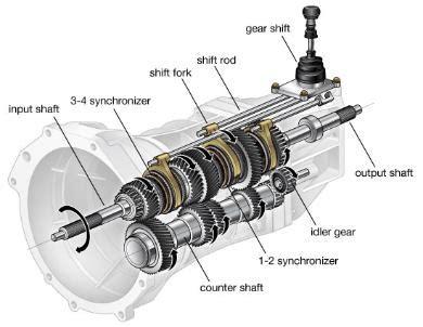 car gearbox diagram schaeffler e clutch changing the way for manual