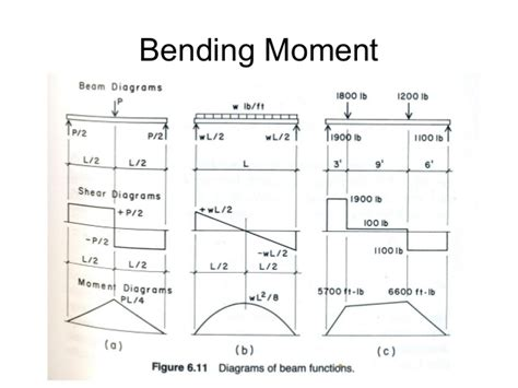 bending moment diagrams shear and moment diagram