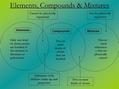 diagram of elements compounds and mixtures venn diagram of atom and element gallery how to guide