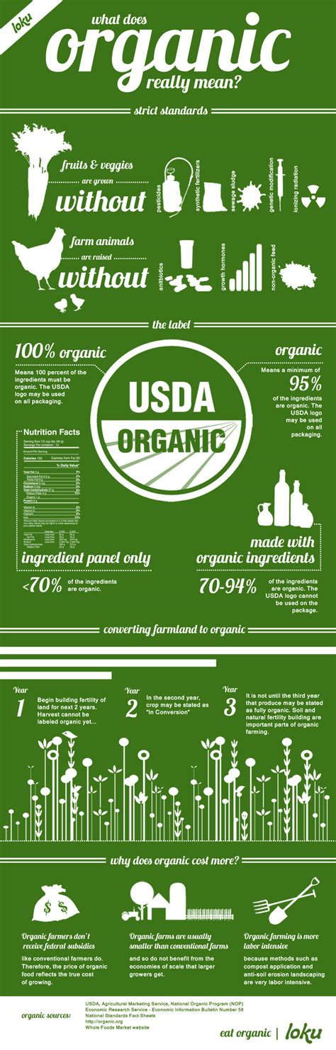 Or Organic What The Hell Does It by Organic But What Does It Infographic Food