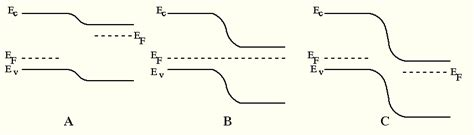 forward bias diode energy band diagram diodesymb t