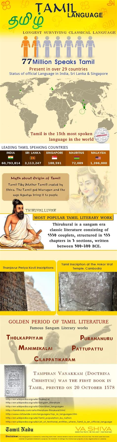 rosetta stone tamil amazing tamil do you know that tamil is the world s