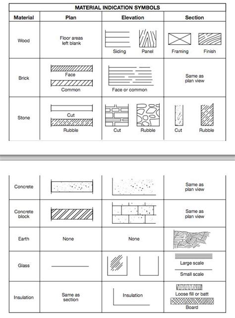 construction plan symbols blueprint symbols material indication symbols