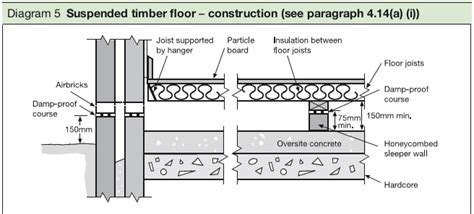 Diagram Of Floor by Vapour Barrier Suspended Timber Floor Carpet