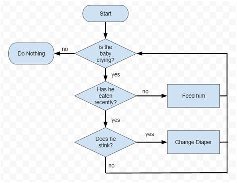 how to make a flowchart recipe flowchart flowchart in word