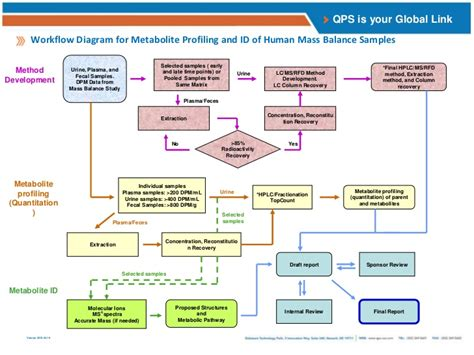 clinical workflow analysis qps preclinical and clinical radiolabel adme studies