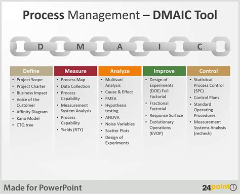 Tips To Use Dmaic Tool In Business Presentations Business Process Improvement Tools Templates