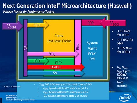 integrated voltage regulator haswell integrated voltage regulator haswell 28 images intel haswell to incorporate integrated
