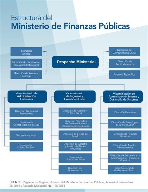 ley 14 ministerio de gobierno organigrama