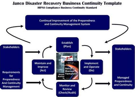 Hipaa Compliance Business Continuity Standard Hipaa Disaster Recovery Plan Template