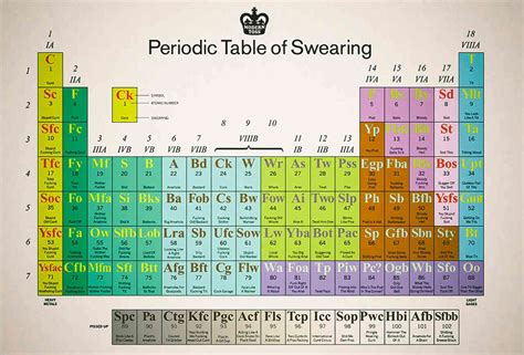 the periodic table of swearing supercompressor