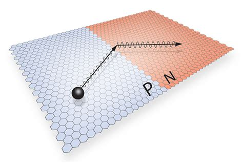 electron transistor graphene negative refraction of electrons spotted in graphene physicsworld