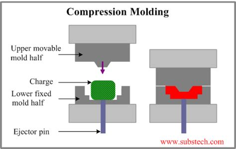 compress pdf by half closed mold fabrication of polymer matrix composites