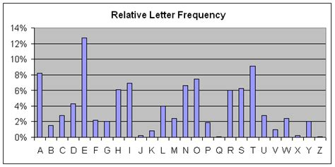 Letter Use Frequency maths and cryptography march 2014